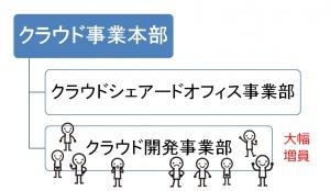 クラウド組織図
